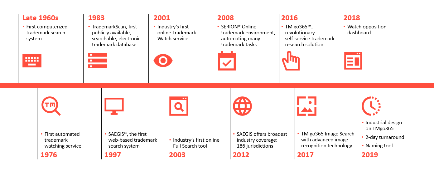 CompuMark Timeline