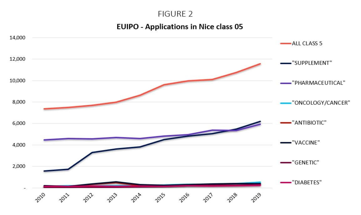 EUIPO Applications in Nice Class 05