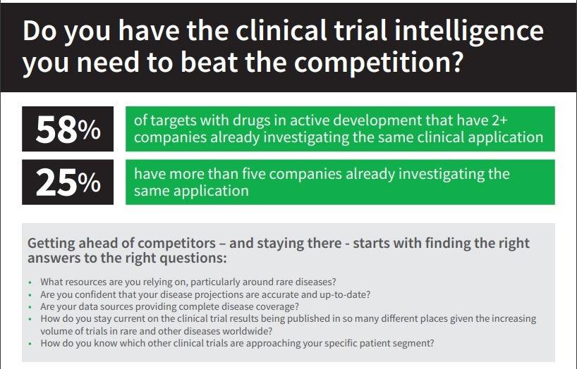 Cortellis Trials Intelligence