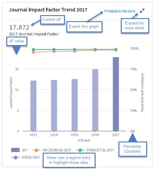 Refresh of the Journal Citation Reports data - Web of