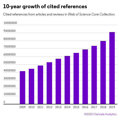 10-year growth of cited references