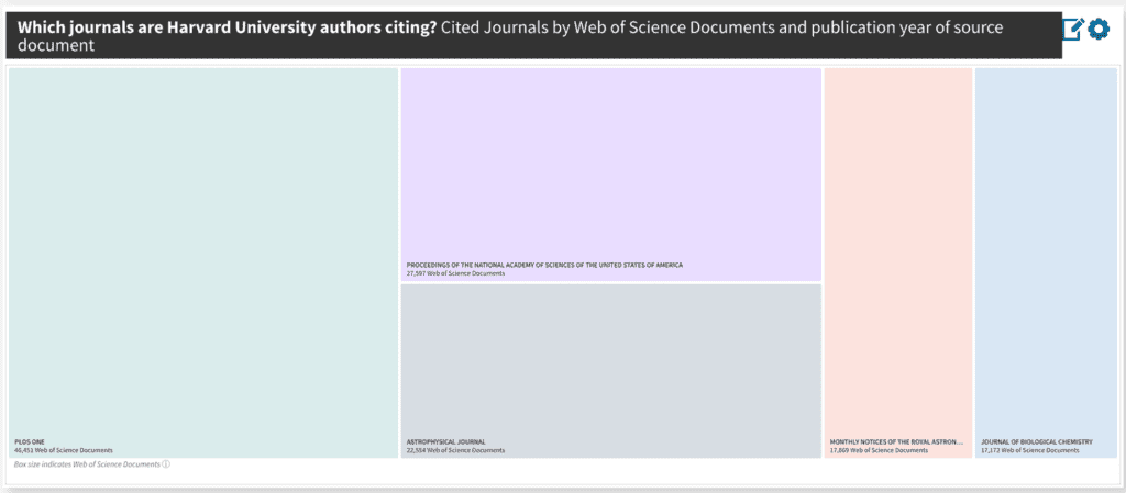 Discover which journals your faculty are citing for better collection management decisions