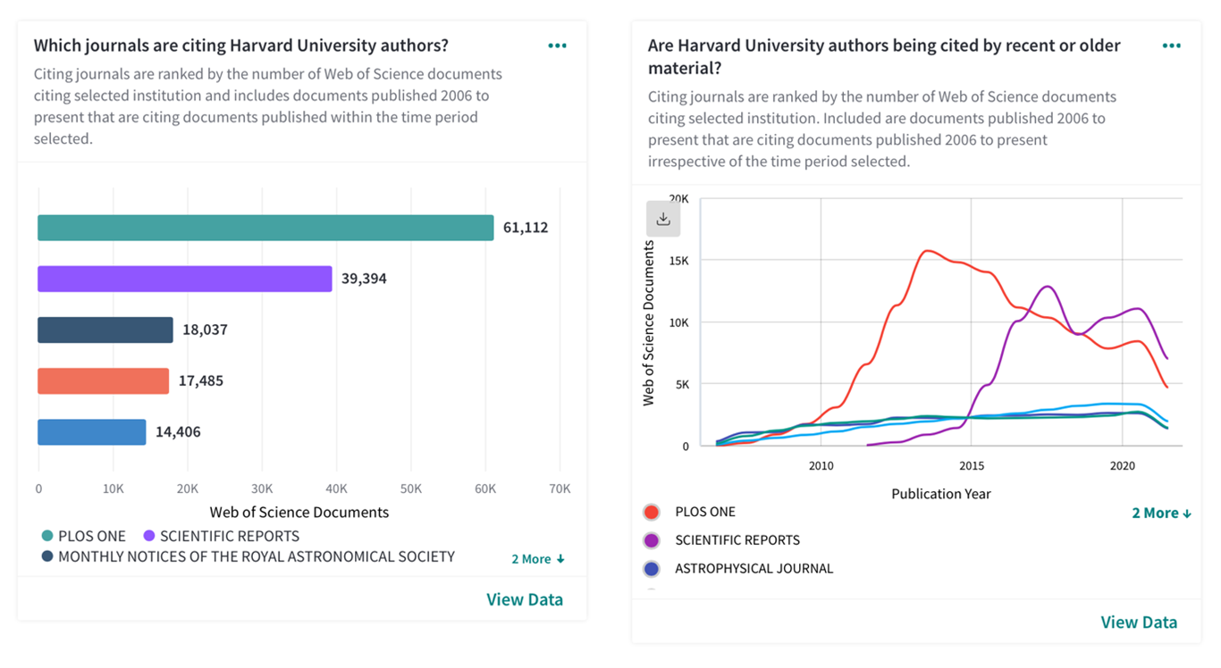 Which journals cite your authors more often