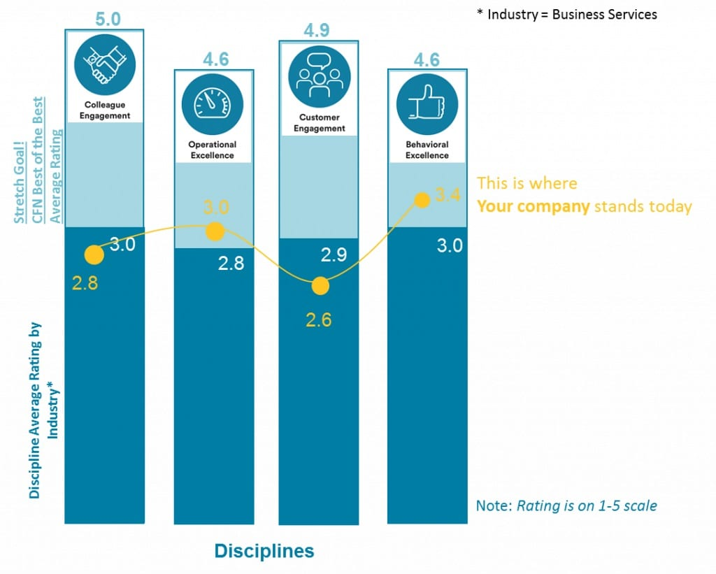We also compare your CFN rating by industry across CX disciplines