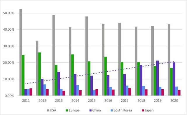 Сравнение пяти стран по уровню разработки новых лекарственных препаратов, 2011–2020 гг.