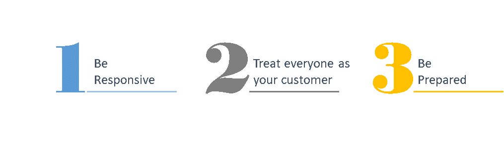 responsive end-to-end customer experience strategy
